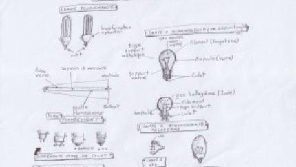 Technologies d'éclairage
